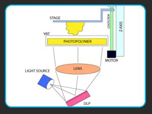 Digital Light Processing (DLP)
