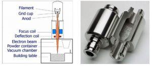 Electron Beam Melting (EBM)