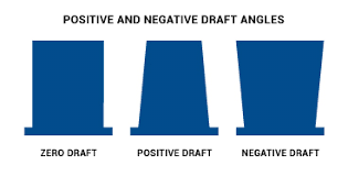 Zero Draft Design vs Positive Draft Design vs Negative Draft Design